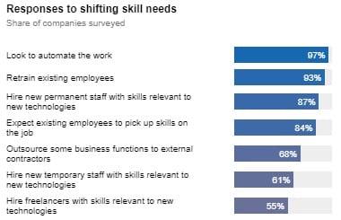 Dados pesquisa requalificar força de trabalho