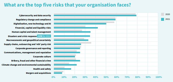 Cinco principais riscos que organizações enfrentam