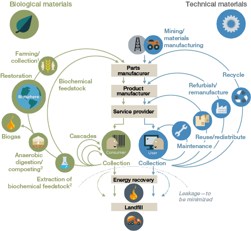 Gráfico economia circular